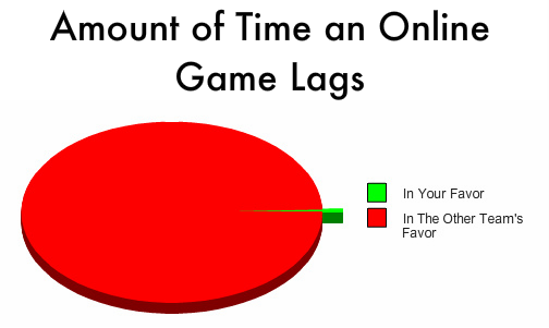 Amount of Time an Online Game Video Game Graph